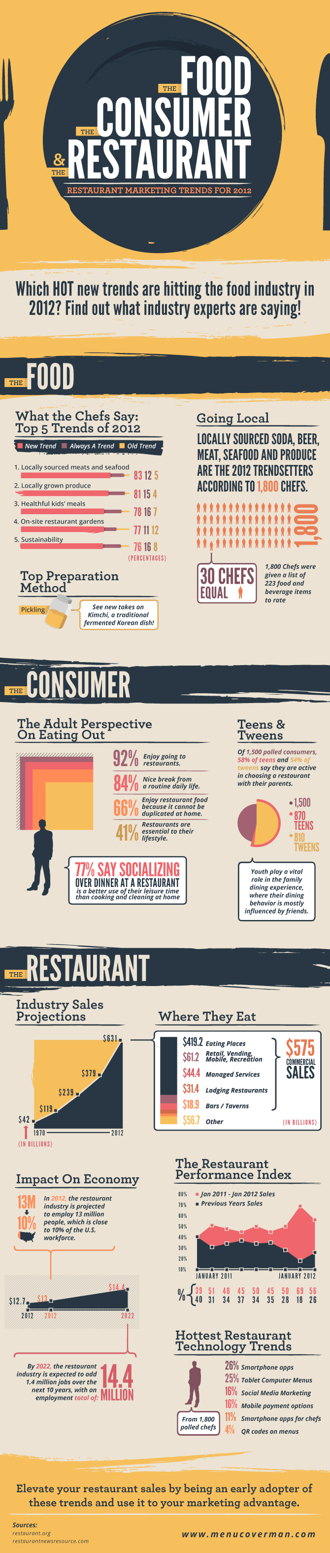 2012 Restaurant Marketing Trends by MenuCoverMan.com