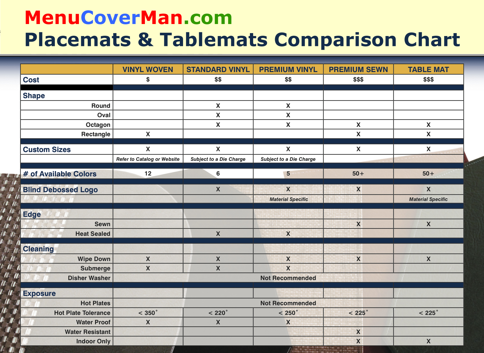 Placemats and tablemats feature comparison chart.